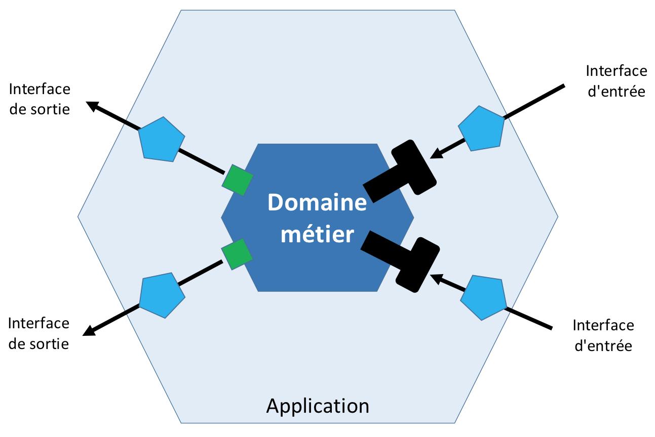 L 39 architecture hexagonale en 5 min blog net for Architecture hexagonale